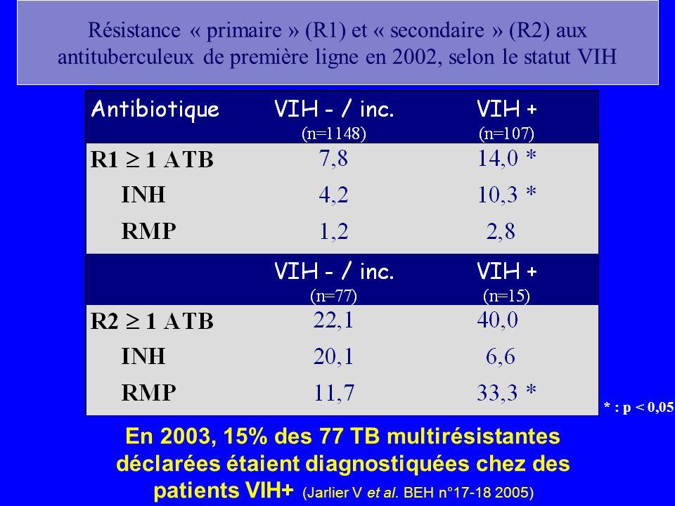 * : p < 0,05 Résistance « primaire » (R1) et « secondaire » (R2) aux antituberculeux de première ligne en 2002, selon le statut VIH En 2003, 15% des 7