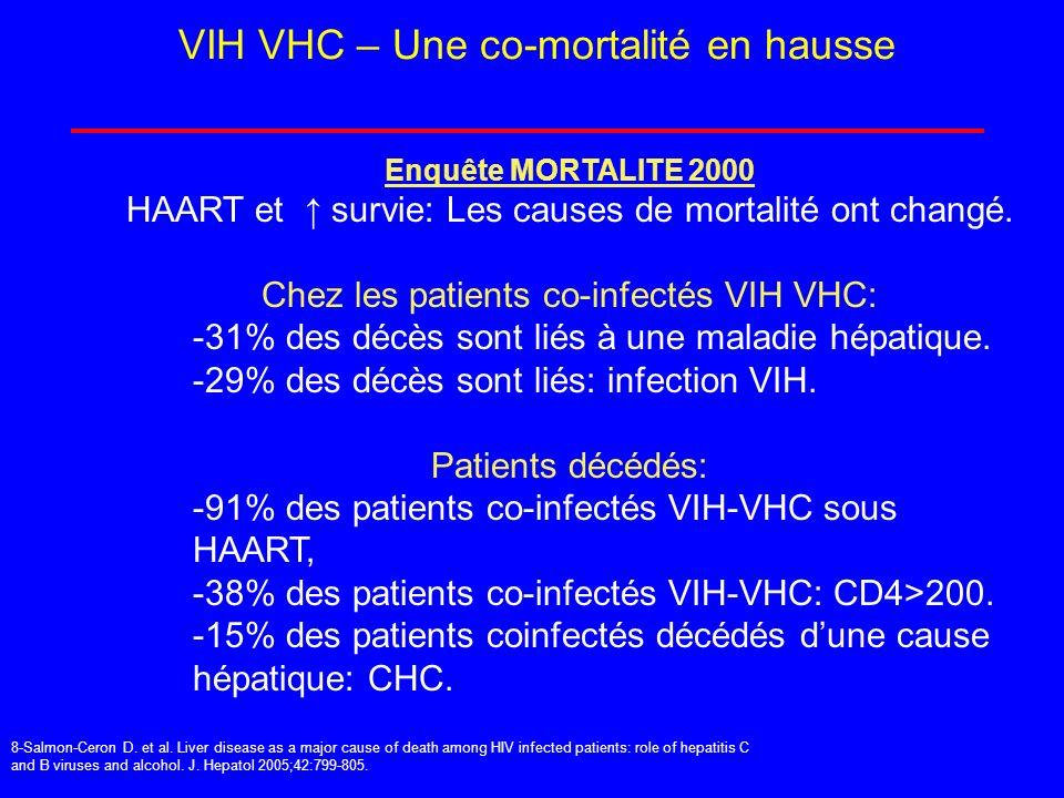 VIH VHC – Une co-mortalité en hausse Enquête MORTALITE 2000 HAART et survie: Les causes de mortalité ont changé. Chez les patients co-infectés VIH VHC