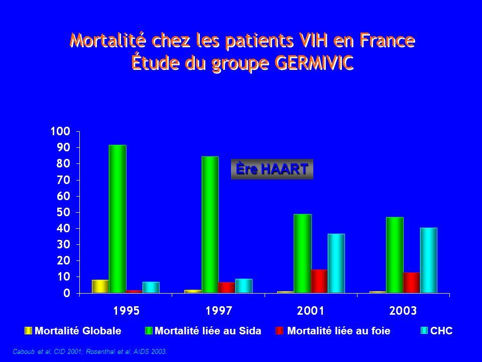 Mortalité chez les patients VIH en France Étude du groupe GERMIVIC Caboub et al, CID 2001; Rosenthal et al, AIDS 2003. Ère HAART % Mortalité GlobaleMo