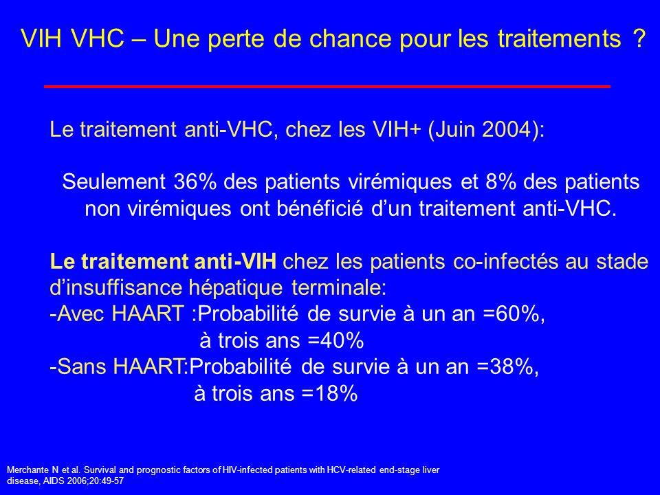VIH VHC – Une perte de chance pour les traitements ? Le traitement anti-VHC, chez les VIH+ (Juin 2004): Seulement 36% des patients virémiques et 8% de