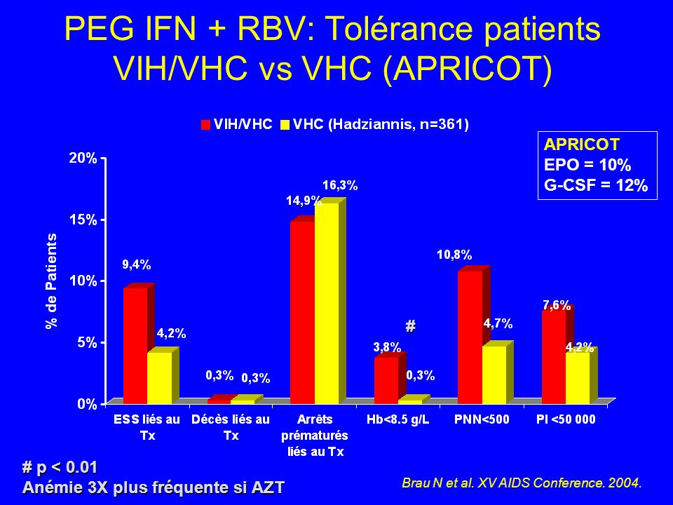 PEG IFN + RBV: Tolérance patients VIH/VHC vs VHC (APRICOT) Brau N et al. XV AIDS Conference. 2004. # # p < 0.01 Anémie 3X plus fréquente si AZT APRICO