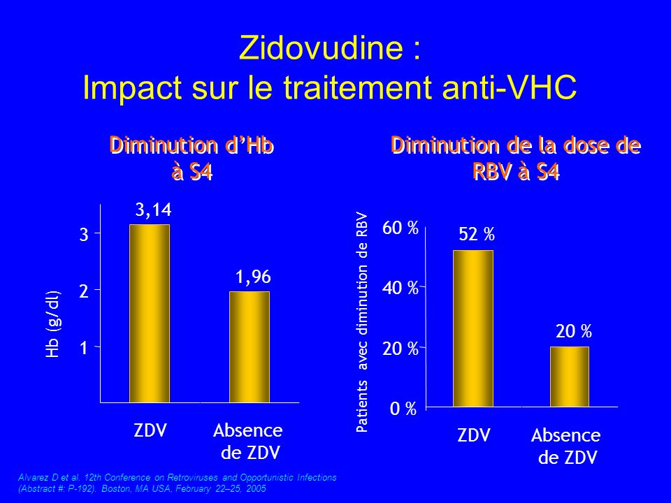 Zidovudine : Impact sur le traitement anti-VHC 52 % 20 % 0 % 20 % 40 % 60 % ZDVAbsence de ZDV Patients avec diminution de RBV Diminution dHb à S4 3,14