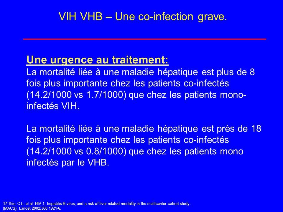 VIH VHB – Une co-infection grave. Une urgence au traitement: La mortalité liée à une maladie hépatique est plus de 8 fois plus importante chez les pat