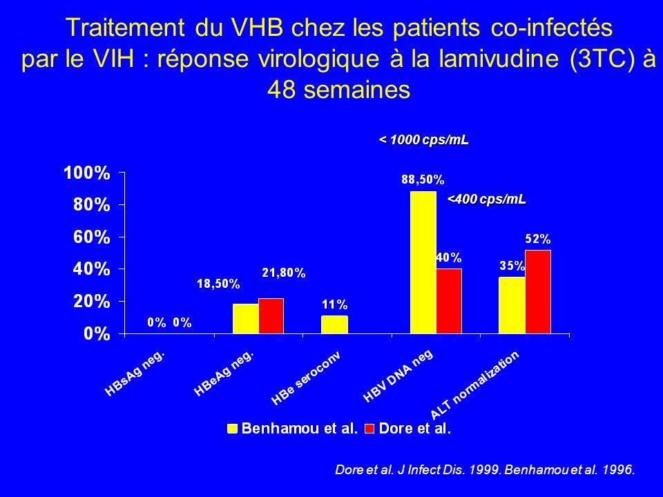 Dore et al. J Infect Dis. 1999. Benhamou et al. 1996. Traitement du VHB chez les patients co-infectés par le VIH : réponse virologique à la lamivudine