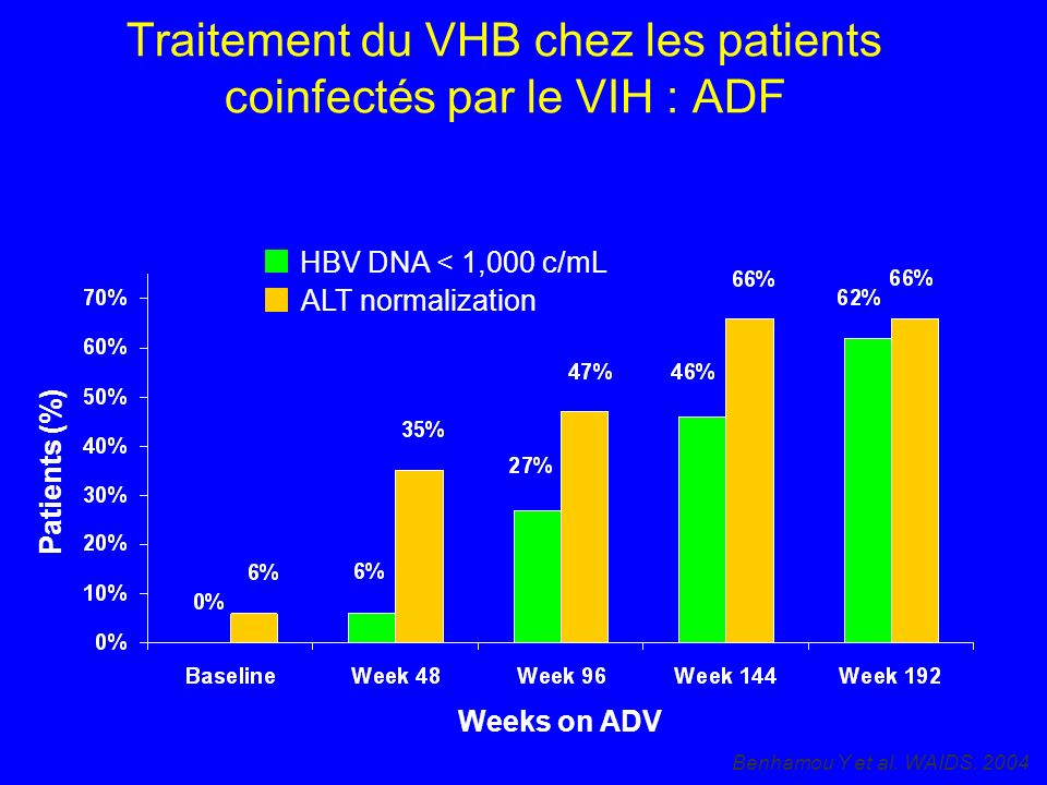 Weeks on ADV HBV DNA < 1,000 c/mL ALT normalization Patients (%) Traitement du VHB chez les patients coinfectés par le VIH : ADF Benhamou Y et al. WAI