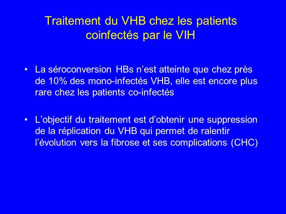 Traitement du VHB chez les patients coinfectés par le VIH La séroconversion HBs nest atteinte que chez près de 10% des mono-infectés VHB, elle est enc