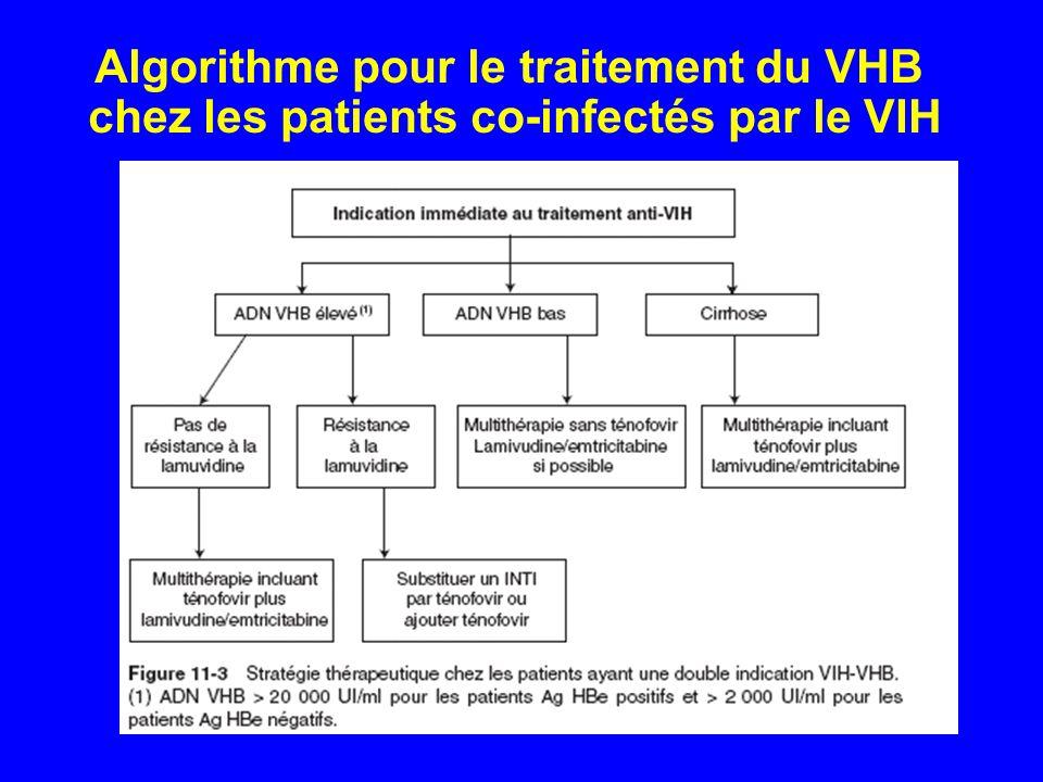 Algorithme pour le traitement du VHB chez les patients co-infectés par le VIH