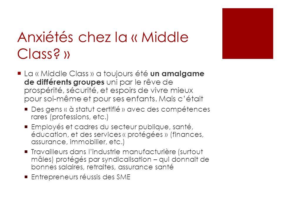 Anxiétés chez la « Middle Class.