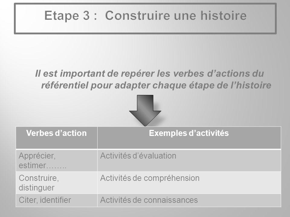 Il est important de repérer les verbes dactions du référentiel pour adapter chaque étape de lhistoire Verbes dactionExemples dactivités Apprécier, estimer……..