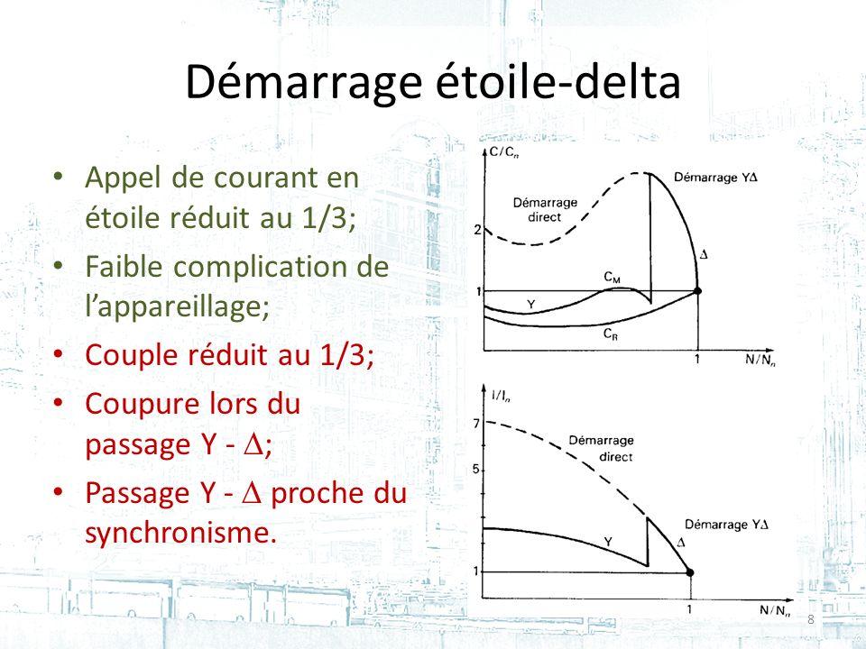 Démarrage étoile-delta Appel de courant en étoile réduit au 1/3; Faible complication de lappareillage; Couple réduit au 1/3; Coupure lors du passage Y - ; Passage Y - proche du synchronisme.