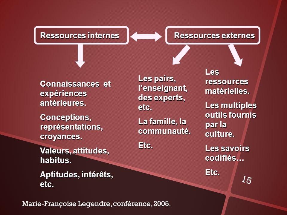 15 Ressources externes Ressources internes Les pairs, lenseignant, des experts, etc. La famille, la communauté. Etc. Les ressources matérielles. Les m