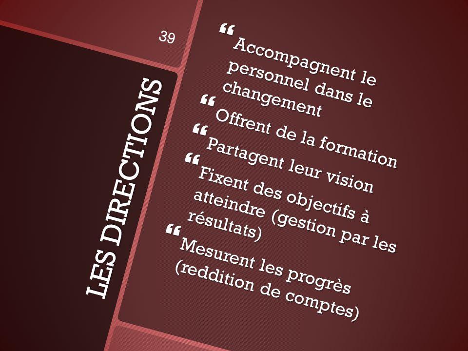 LES DIRECTIONS Accompagnent le personnel dans le changement Accompagnent le personnel dans le changement Offrent de la formation Offrent de la formation Partagent leur vision Partagent leur vision Fixent des objectifs à atteindre (gestion par les résultats) Fixent des objectifs à atteindre (gestion par les résultats) Mesurent les progrès (reddition de comptes) Mesurent les progrès (reddition de comptes) 39