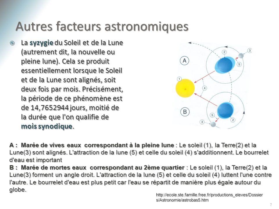 La syzygie du Soleil et de la Lune (autrement dit, la nouvelle ou pleine lune). Cela se produit essentiellement lorsque le Soleil et de la Lune sont a