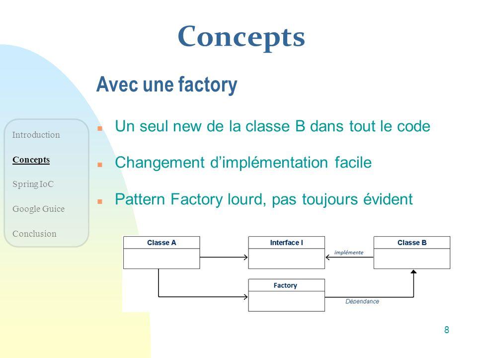 Concepts n Un seul new de la classe B dans tout le code n Changement dimplémentation facile n Pattern Factory lourd, pas toujours évident Avec une fac