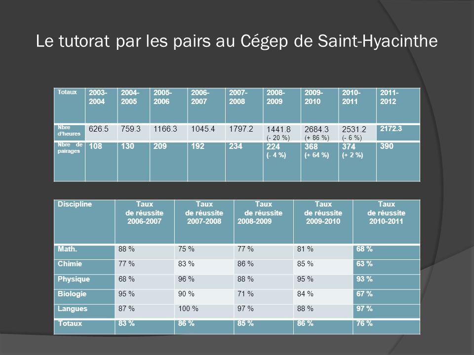Le tutorat par les pairs au Cégep de Saint-Hyacinthe Totaux 2003- 2004 2004- 2005 2005- 2006 2006- 2007 2007- 2008 2008- 2009 2009- 2010 2010- 2011 20