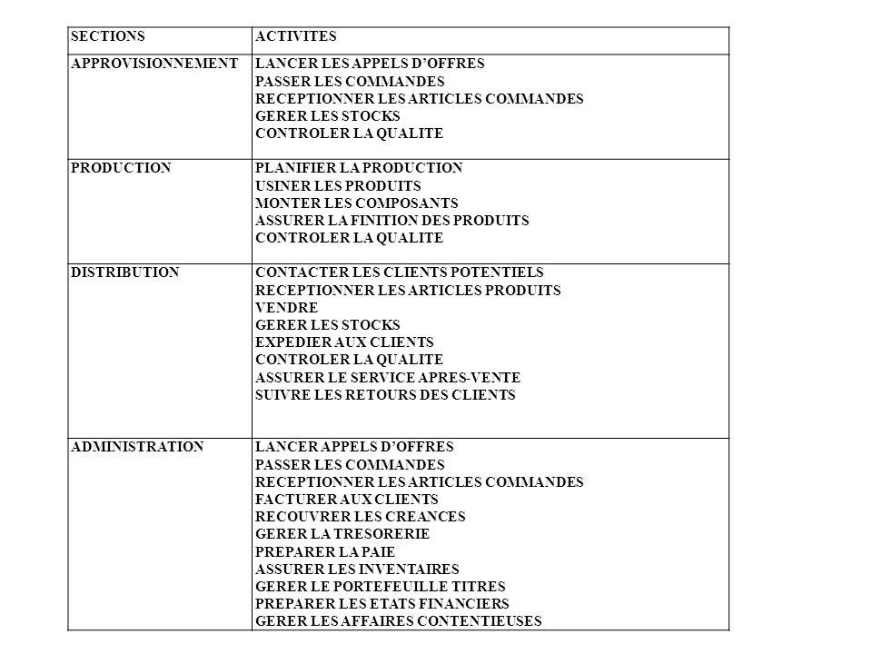 SECTIONSACTIVITES APPROVISIONNEMENTLANCER LES APPELS DOFFRES PASSER LES COMMANDES RECEPTIONNER LES ARTICLES COMMANDES GERER LES STOCKS CONTROLER LA QU