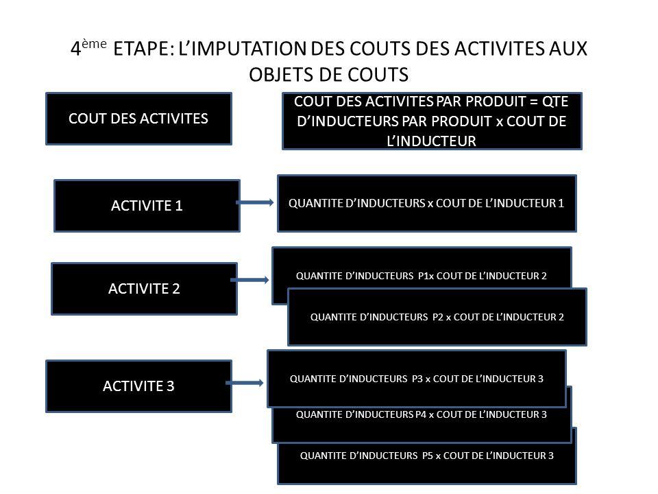 4 ème ETAPE: LIMPUTATION DES COUTS DES ACTIVITES AUX OBJETS DE COUTS COUT DES ACTIVITES ACTIVITE 1 ACTIVITE 2 ACTIVITE 3 QUANTITE DINDUCTEURS P1x COUT