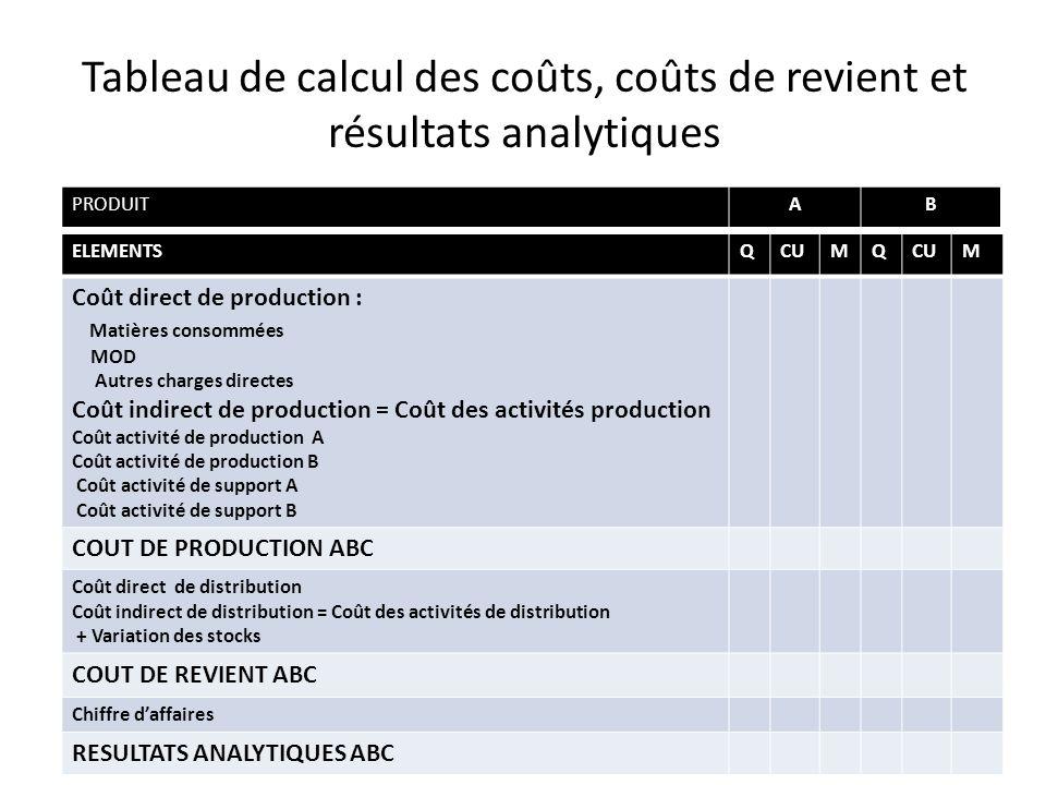 Tableau de calcul des coûts, coûts de revient et résultats analytiques ELEMENTSQCUMQ M Coût direct de production : Matières consommées MOD Autres char