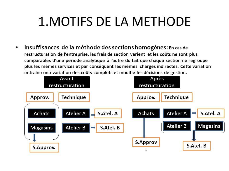 1.MOTIFS DE LA METHODE Insuffisances de la méthode des sections homogènes: En cas de restructuration de lentreprise, les frais de section varient et l