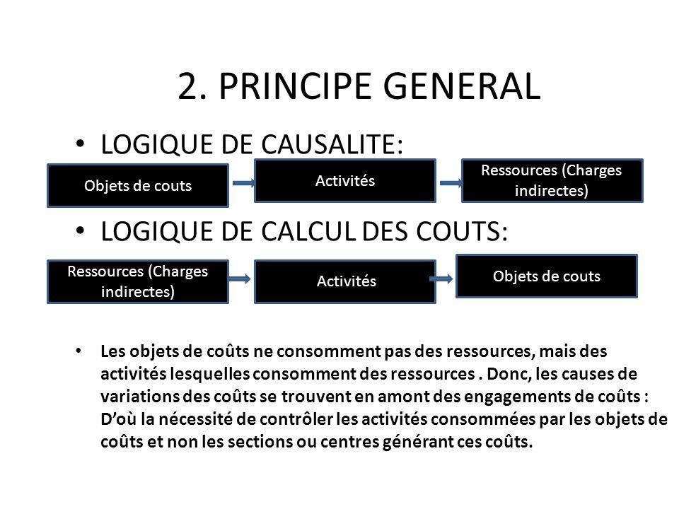 2. PRINCIPE GENERAL LOGIQUE DE CAUSALITE: LOGIQUE DE CALCUL DES COUTS: Les objets de coûts ne consomment pas des ressources, mais des activités lesque