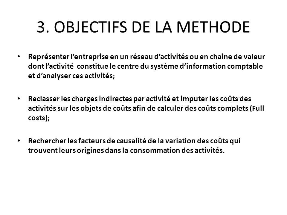 3. OBJECTIFS DE LA METHODE Représenter lentreprise en un réseau dactivités ou en chaine de valeur dont lactivité constitue le centre du système dinfor