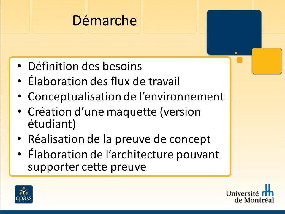 Démarche Définition des besoins Élaboration des flux de travail Conceptualisation de lenvironnement Création dune maquette (version étudiant) Réalisat