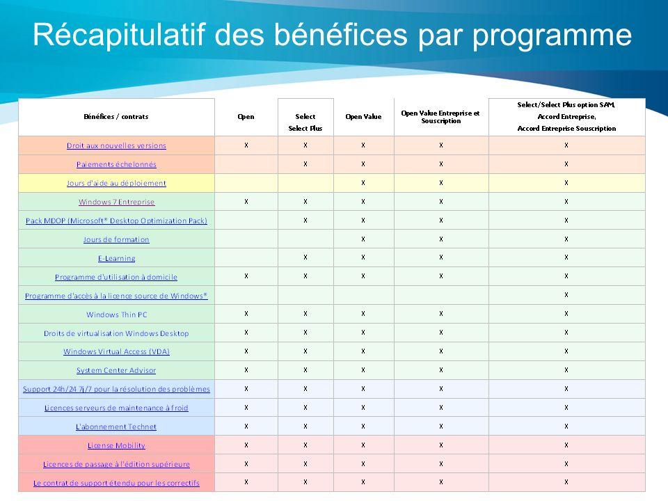 2 Récapitulatif des bénéfices par programme