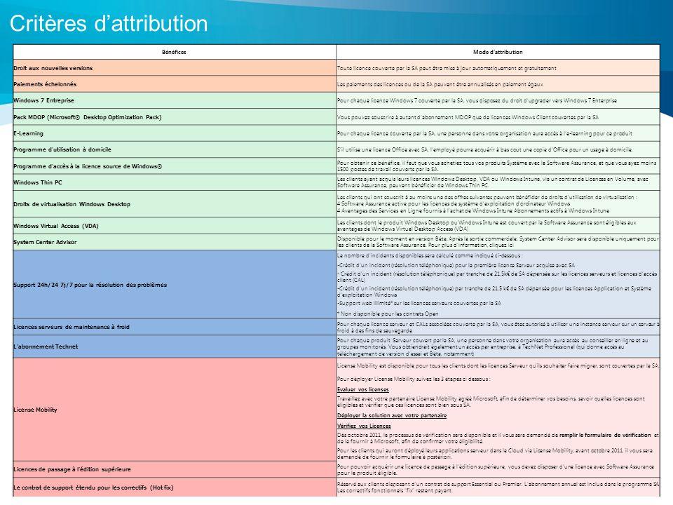 3 Critères dattribution BénéficesMode dattribution Droit aux nouvelles versions Toute licence couverte par la SA peut être mise à jour automatiquement et gratuitement Paiements échelonnés Les paiements des licences ou de la SA peuvent être annualisés en paiement égaux Windows 7 Entreprise Pour chaque licence Windows 7 couverte par la SA, vous disposez du droit dupgrader vers Windows 7 Enterprise Pack MDOP (Microsoft® Desktop Optimization Pack) Vous pouvez souscrire à autant dabonnement MDOP que de licences Windows Client couvertes par la SA E-Learning Pour chaque licence couverte par la SA, une personne dans votre organisation aura accès à le-learning pour ce produit Programme d utilisation à domicile Sil utilise une licence Office avec SA, lemployé pourra acquérir à bas cout une copie dOffice pour un usage à domicile.