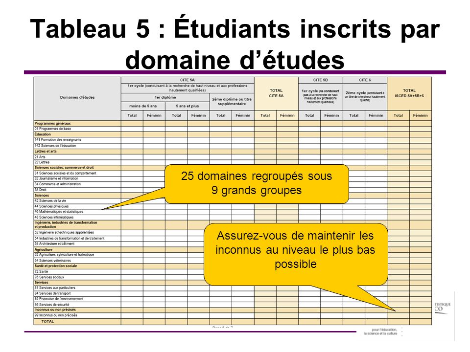 Tableau 5 : Étudiants inscrits par domaine détudes 25 domaines regroupés sous 9 grands groupes Assurez-vous de maintenir les inconnus au niveau le plu