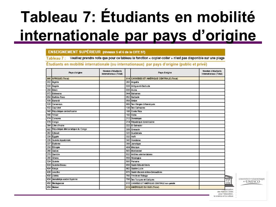Tableau 7: Étudiants en mobilité internationale par pays dorigine