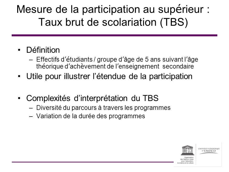 Mesure de la participation au sup é rieur : Taux brut de scolariation (TBS) Définition –Effectifs d é tudiants / groupe d âge de 5 ans suivant l âge t