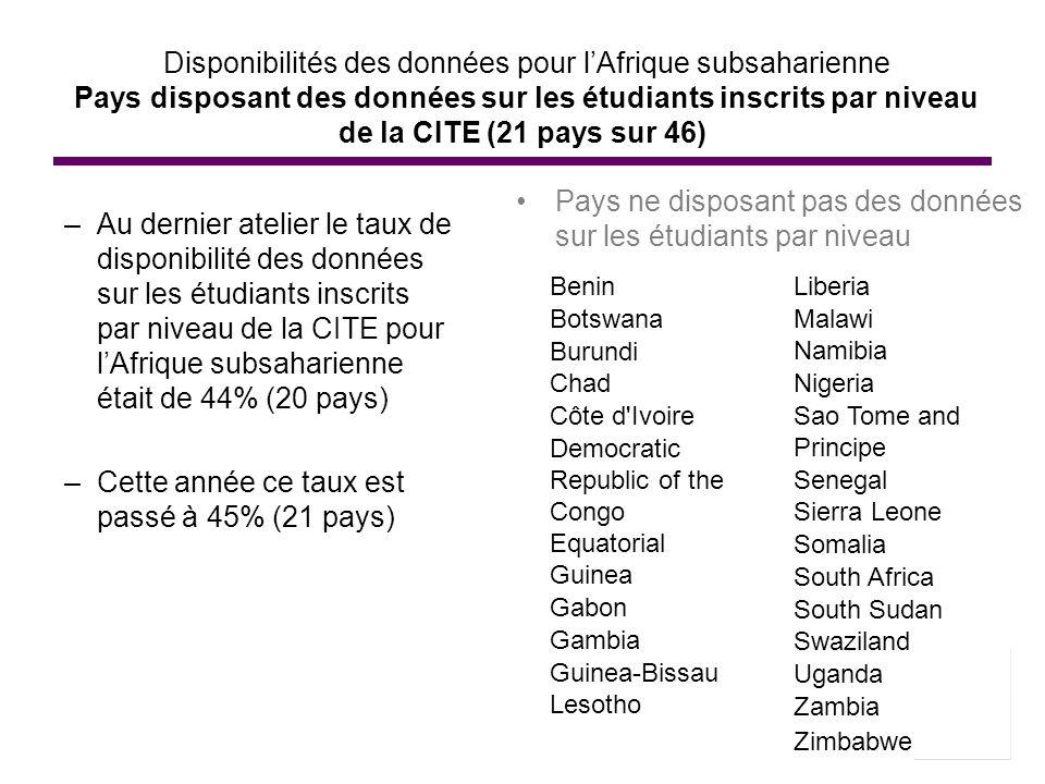 Disponibilités des données pour lAfrique subsaharienne Pays disposant des données sur les étudiants inscrits par niveau de la CITE (21 pays sur 46) –A