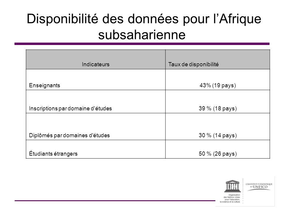 Disponibilité des données pour lAfrique subsaharienne IndicateursTaux de disponibilité Enseignants43% (19 pays) Inscriptions par domaine d'études39 %