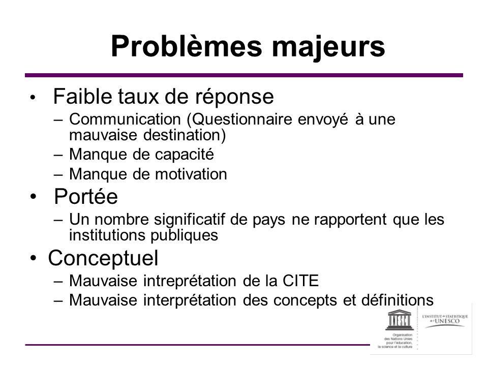 Problèmes majeurs Faible taux de réponse –Communication (Questionnaire envoyé à une mauvaise destination) –Manque de capacité –Manque de motivation Po