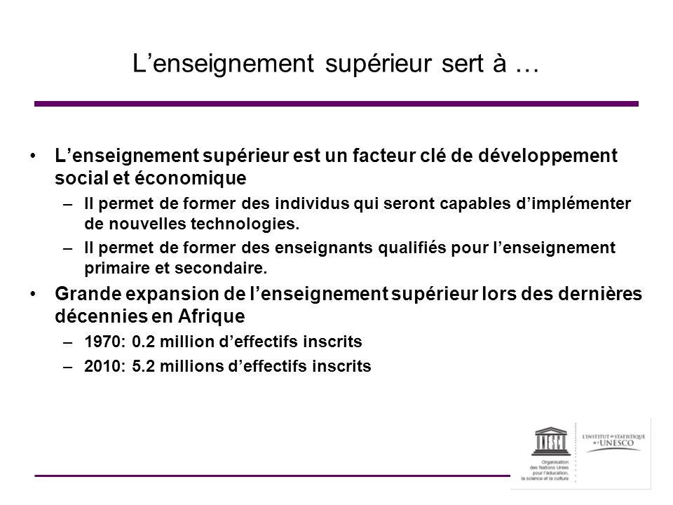Lenseignement supérieur sert à … Lenseignement supérieur est un facteur clé de développement social et économique –Il permet de former des individus q