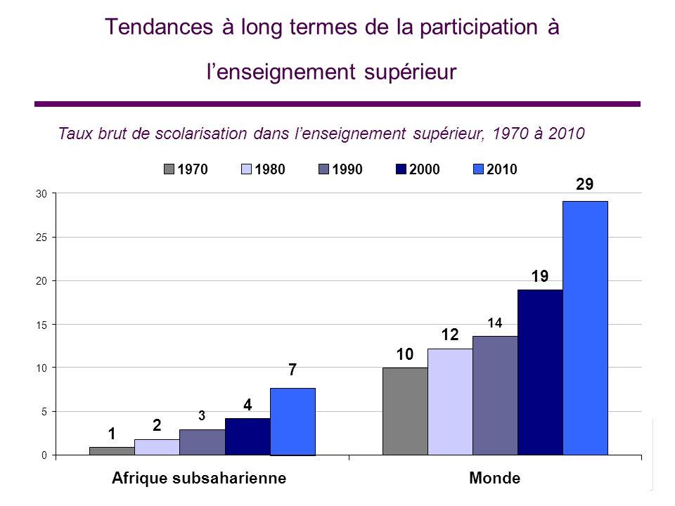 Tendances à long termes de la participation à lenseignement supérieur Taux brut de scolarisation dans lenseignement supérieur, 1970 à 2010 1 10 2 12 3