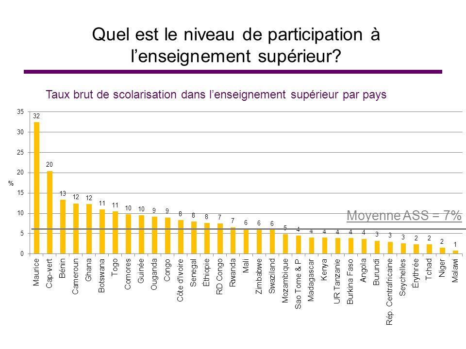 Quel est le niveau de participation à lenseignement supérieur? Taux brut de scolarisation dans lenseignement supérieur par pays Moyenne ASS = 7%