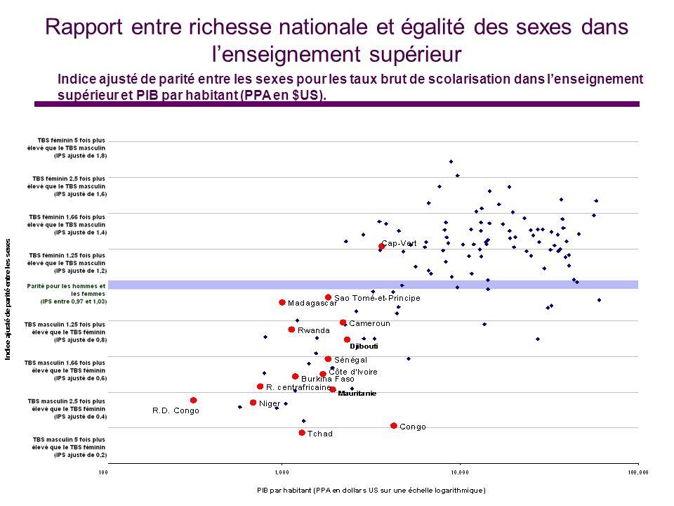 Rapport entre richesse nationale et égalité des sexes dans lenseignement supérieur Indice ajusté de parité entre les sexes pour les taux brut de scola