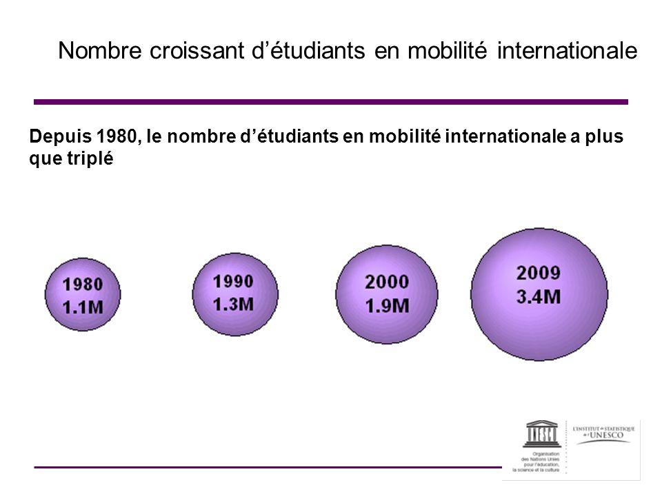 Nombre croissant détudiants en mobilité internationale Depuis 1980, le nombre détudiants en mobilité internationale a plus que triplé