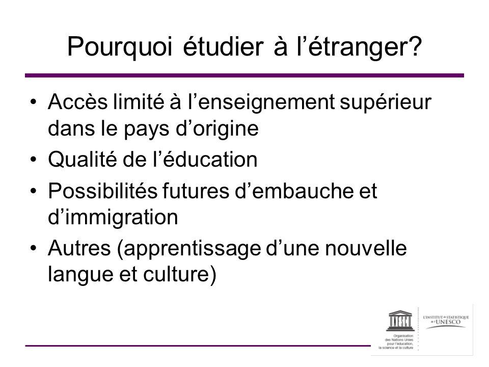 Pourquoi étudier à létranger? Accès limité à lenseignement supérieur dans le pays dorigine Qualité de léducation Possibilités futures dembauche et dim