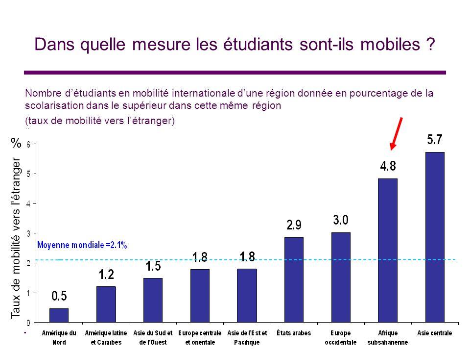 Dans quelle mesure les étudiants sont-ils mobiles ? Nombre détudiants en mobilité internationale dune région donnée en pourcentage de la scolarisation