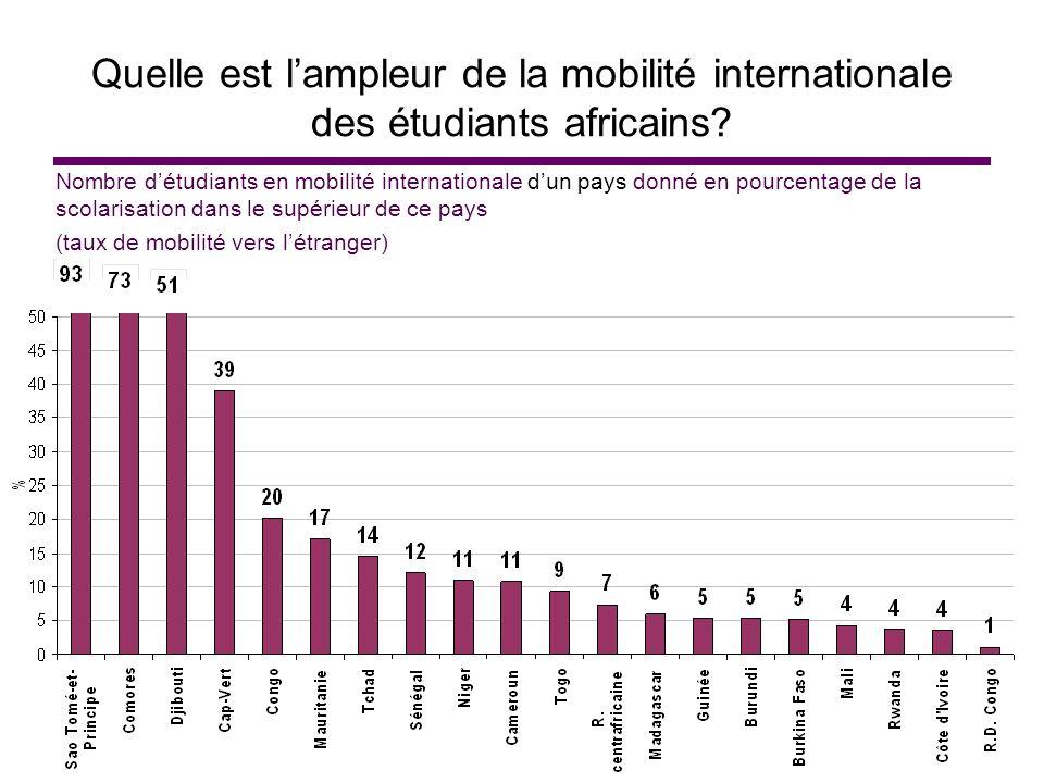 Quelle est lampleur de la mobilité internationale des étudiants africains? Nombre détudiants en mobilité internationale dun pays donné en pourcentage