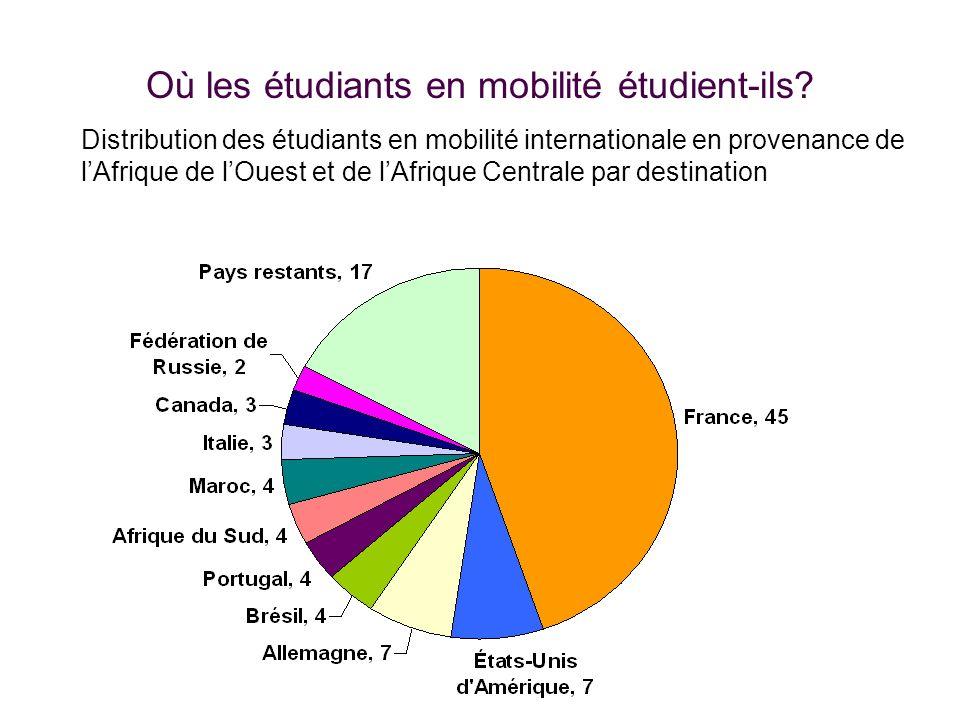 Où les étudiants en mobilité étudient-ils? Distribution des étudiants en mobilité internationale en provenance de lAfrique de lOuest et de lAfrique Ce