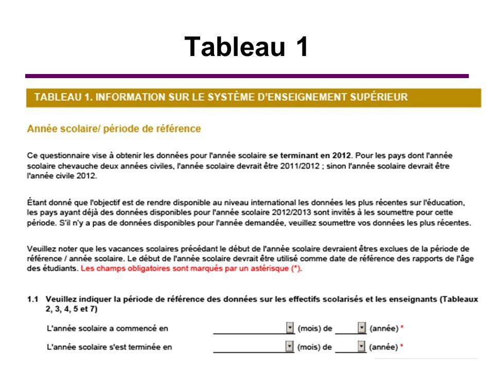 Indicateurs clés TableauDonnéeIndicateur 3 Étudiants inscrits Taux brut de scolarisation pour lenseignement supérieur Distribution des élèves par niveau de la CITE