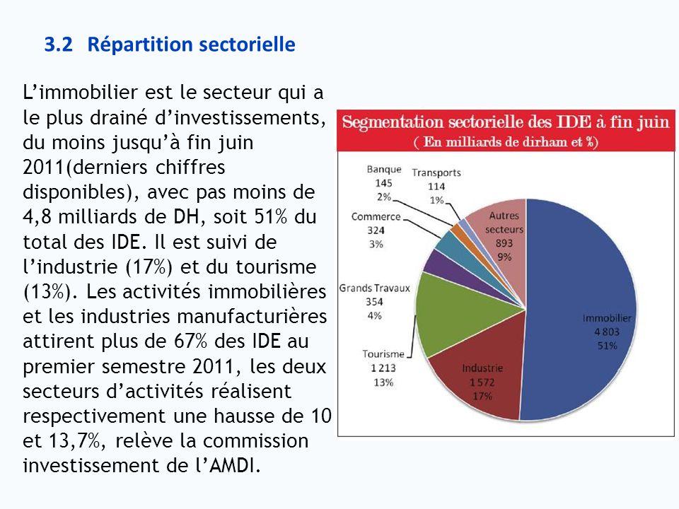 Limmobilier est le secteur qui a le plus drainé dinvestissements, du moins jusquà fin juin 2011(derniers chiffres disponibles), avec pas moins de 4,8