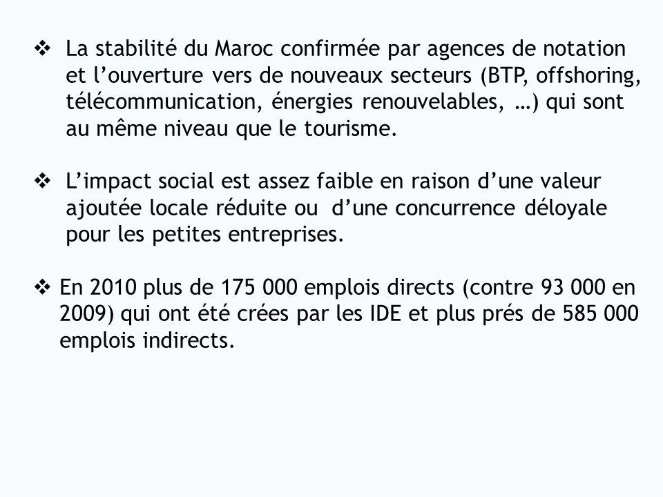 La stabilité du Maroc confirmée par agences de notation et louverture vers de nouveaux secteurs (BTP, offshoring, télécommunication, énergies renouvel