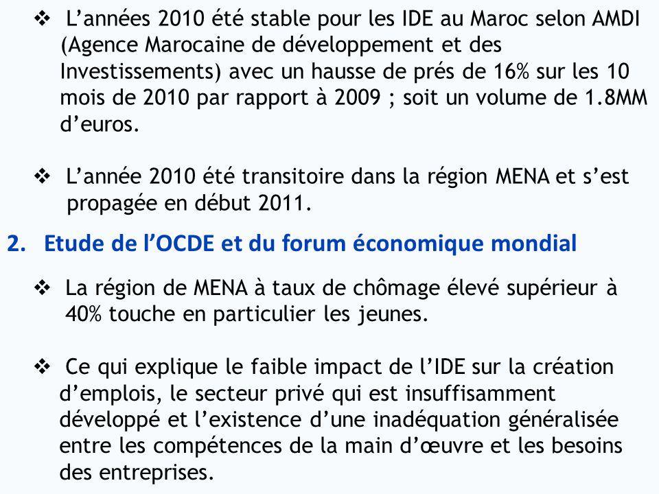 Lannées 2010 été stable pour les IDE au Maroc selon AMDI (Agence Marocaine de développement et des Investissements) avec un hausse de prés de 16% sur