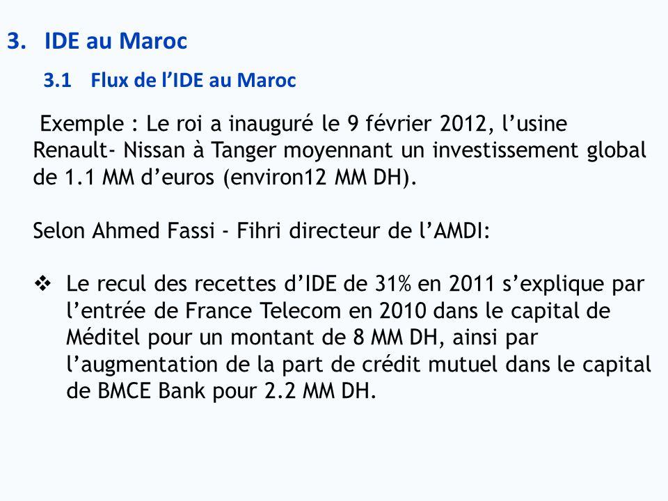 3.IDE au Maroc Exemple : Le roi a inauguré le 9 février 2012, lusine Renault- Nissan à Tanger moyennant un investissement global de 1.1 MM deuros (env