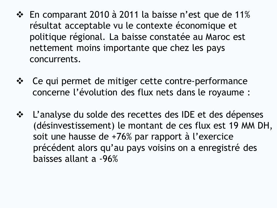 En comparant 2010 à 2011 la baisse nest que de 11% résultat acceptable vu le contexte économique et politique régional. La baisse constatée au Maroc e