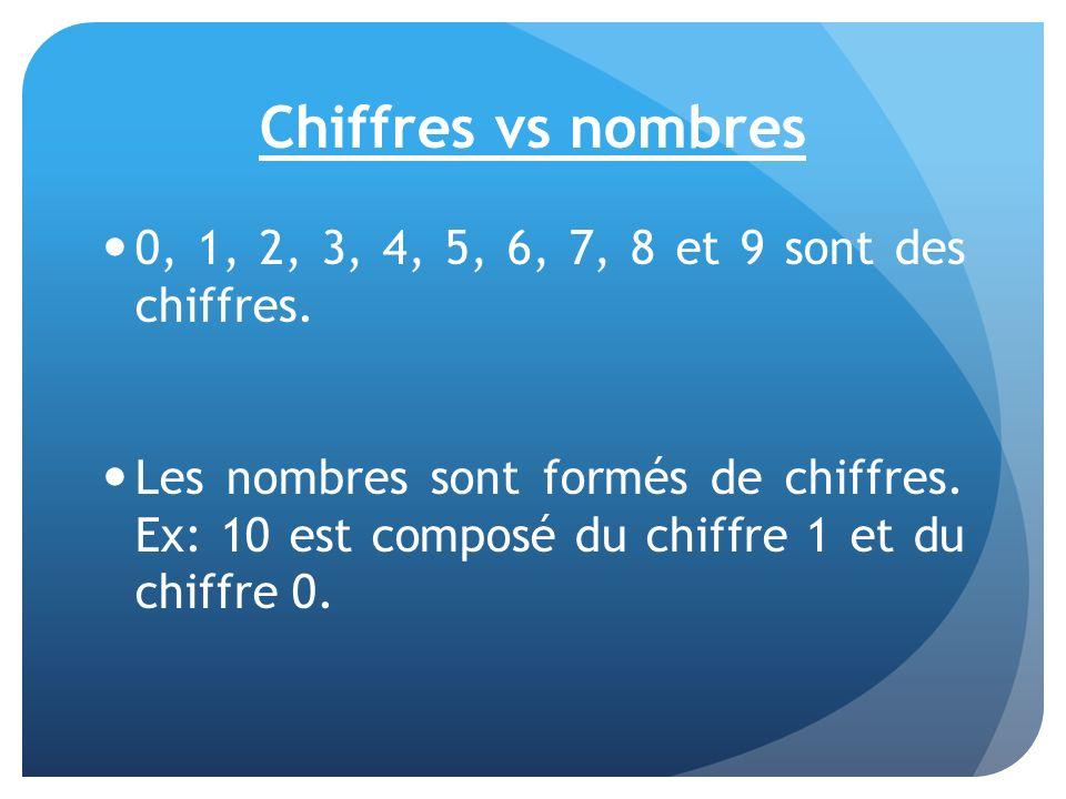 Chiffres vs nombres 0, 1, 2, 3, 4, 5, 6, 7, 8 et 9 sont des chiffres. Les nombres sont formés de chiffres. Ex: 10 est composé du chiffre 1 et du chiff